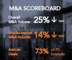 M&A Scorecard 2020